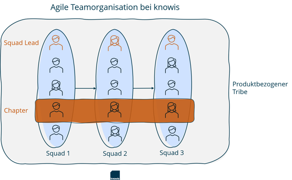 Agile Teamorganisation bei knowis