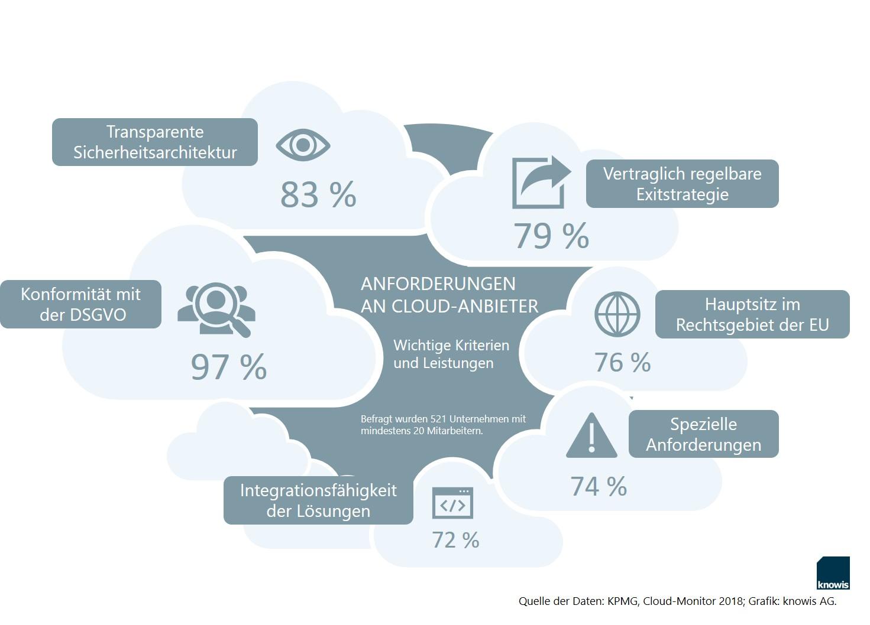 Anforderungen an Cloud-Anbieter