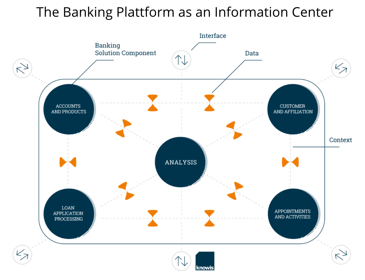 Banking Platform - Structured Finance
