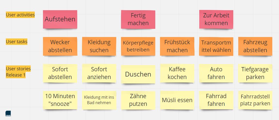 Beispiel für eine Story Map im User Story Mapping
