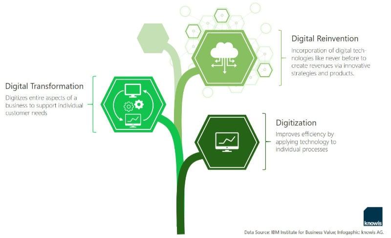 Graphic Digital Reinvention