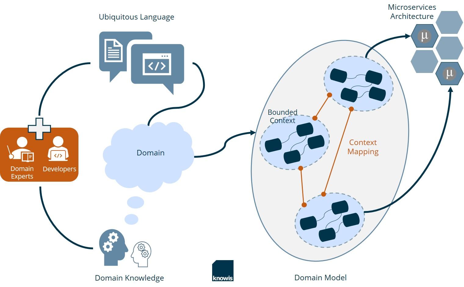 Domain-Driven Design easily explained