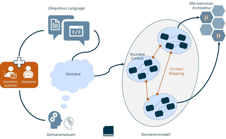 Domain-Driven Design einfach erklärt