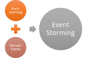 Event Stroming Definition
