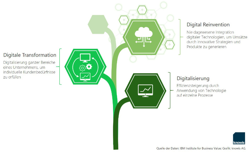 Grafik Digital Reinvention