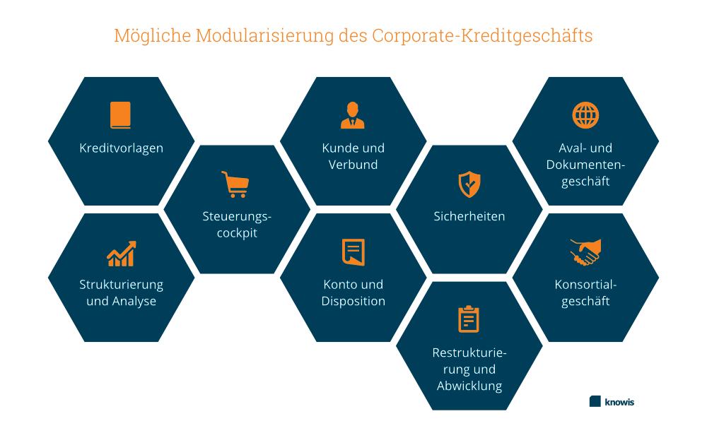 Infografik Modularisierung Corporate-Kreditgeschäft