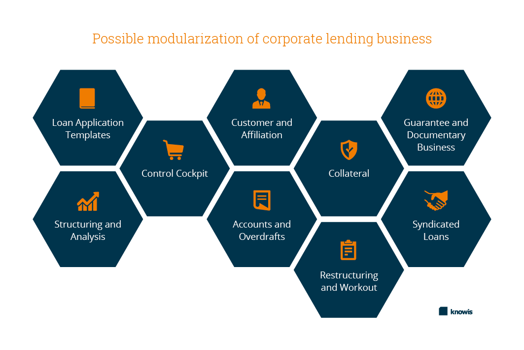 Possible modularization of corporate lending business