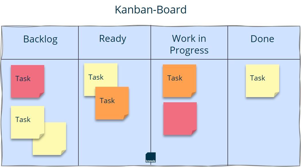 Kanban_Board_DE