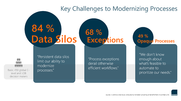 Key Challenges to Modernizing Processes