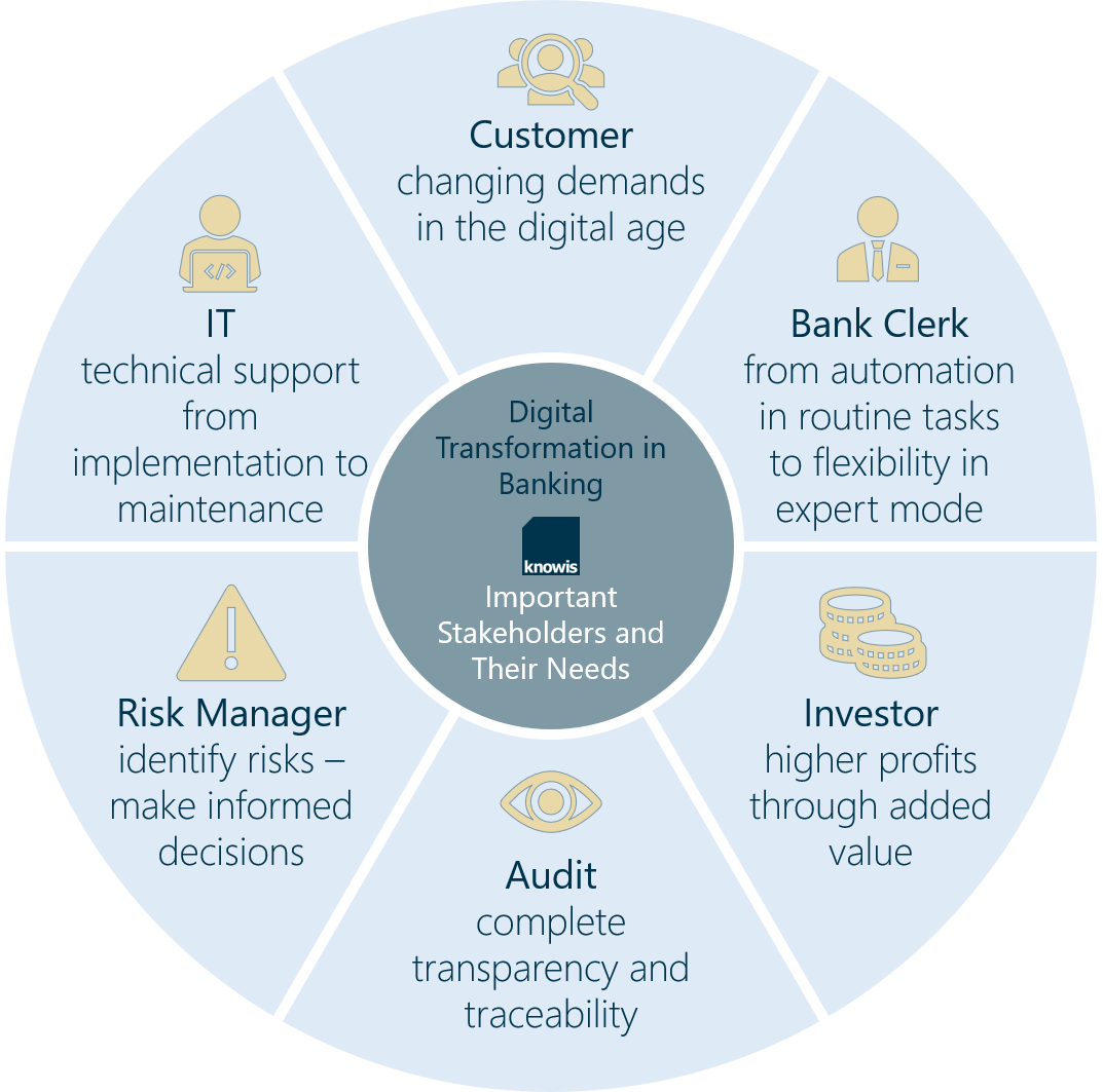 Stakeholder Needs: Digital Transformation in Banking