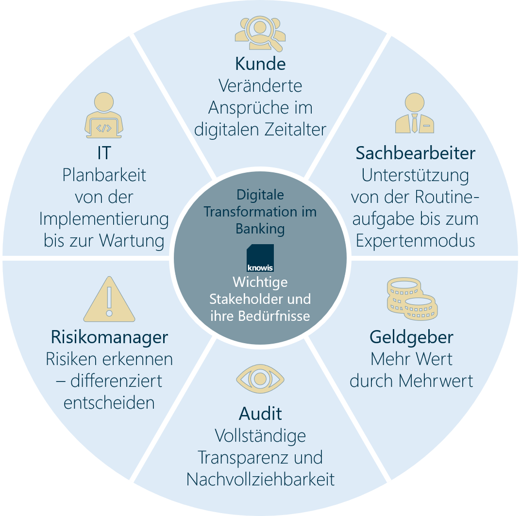 Wichtige Stakeholder - digitale Transformation Banking