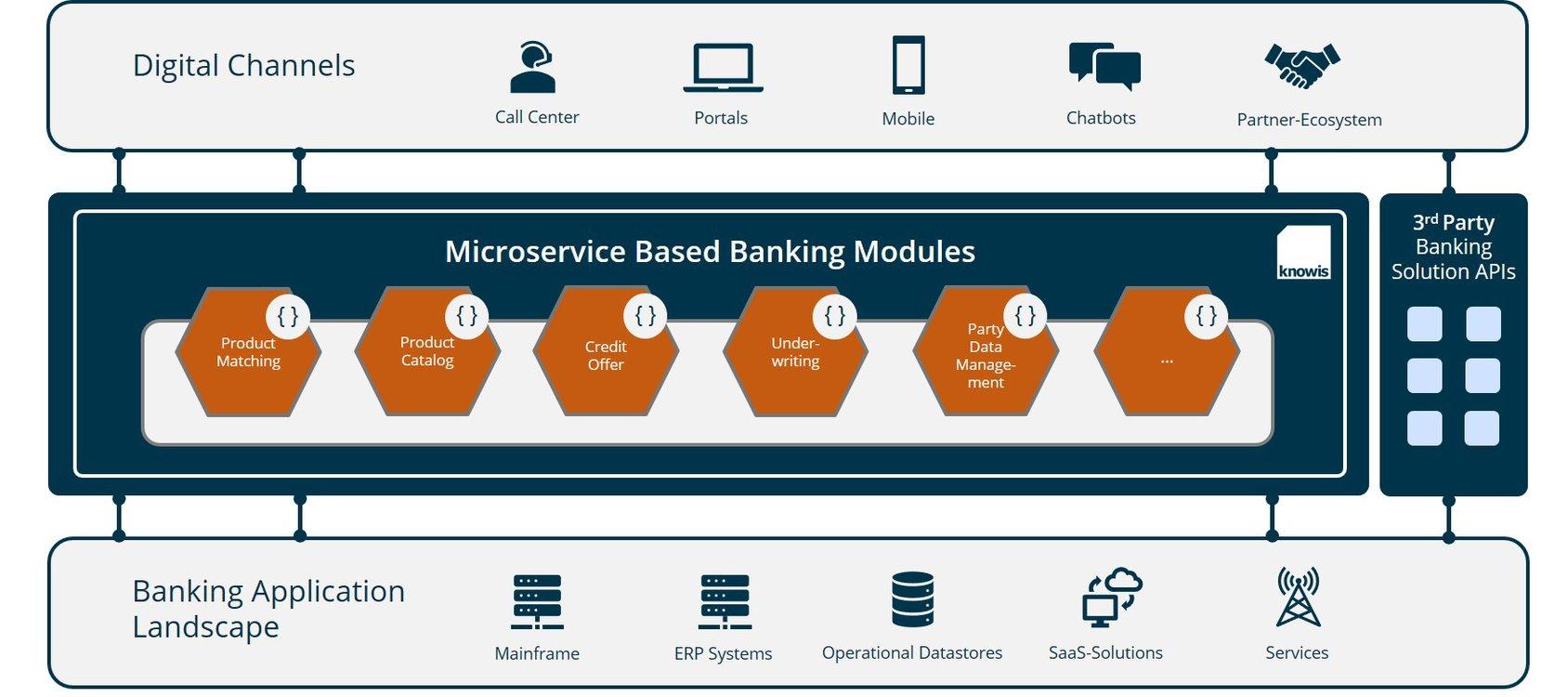 Legacy-Systeme: Modernisierung der Kernbankensysteme
