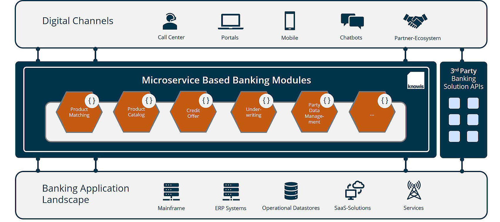 Legacy Systems: Modernization of Core Banking Systems