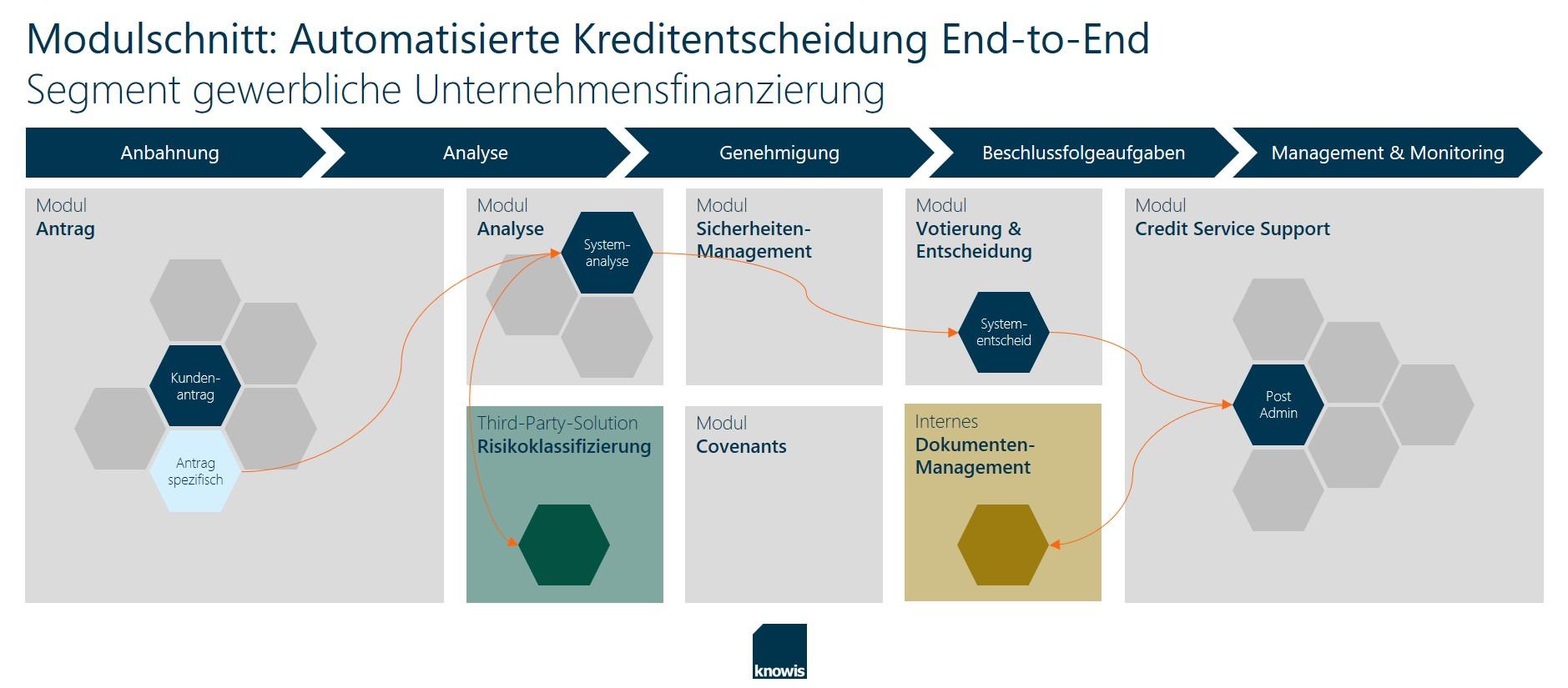 Modulschnitt Automatisierte Kreditentscheidung End-to-End