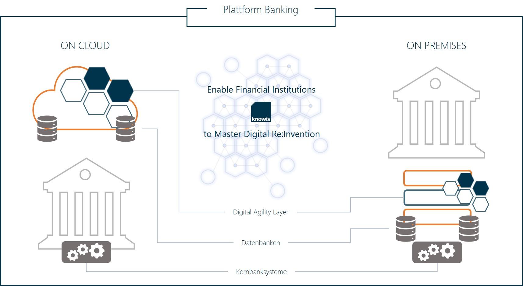 Banking Plattform On Cloud On Prem
