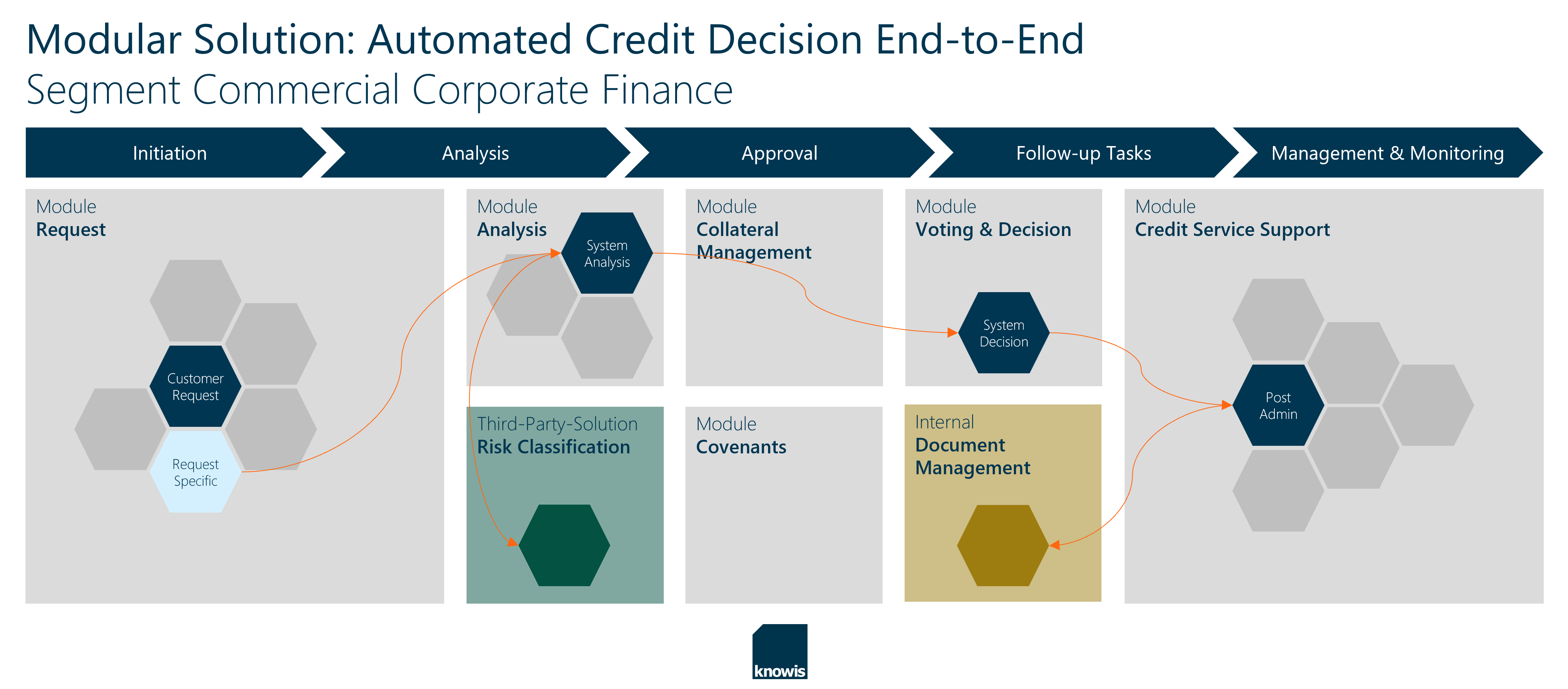 Modular Solution: Automated Credit Decision End-to-End