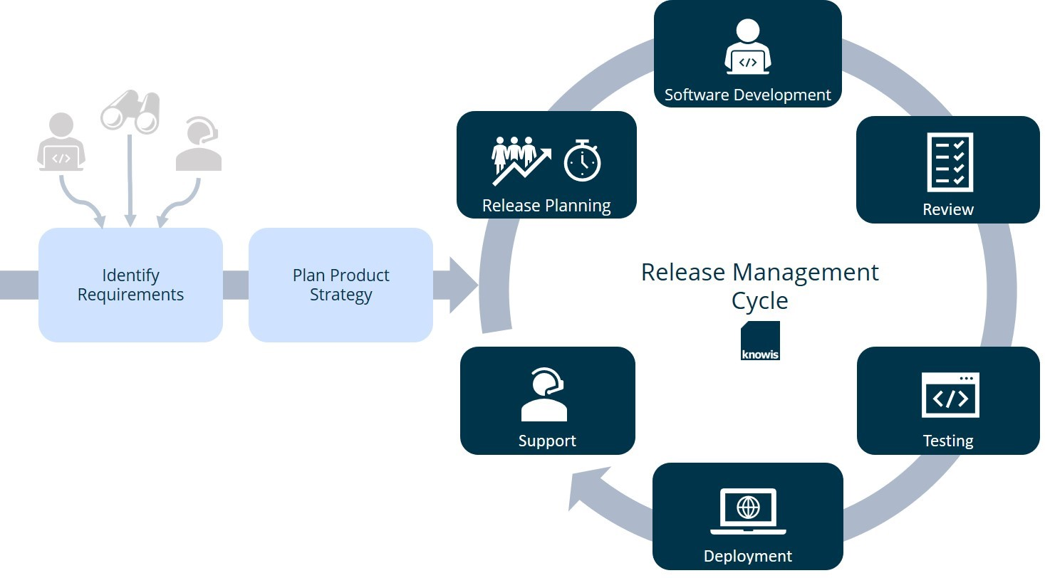Requirements and releasemanagement of a product manager