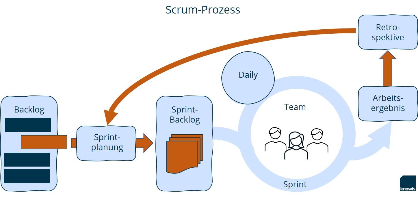 Scrum_Prozess_DE