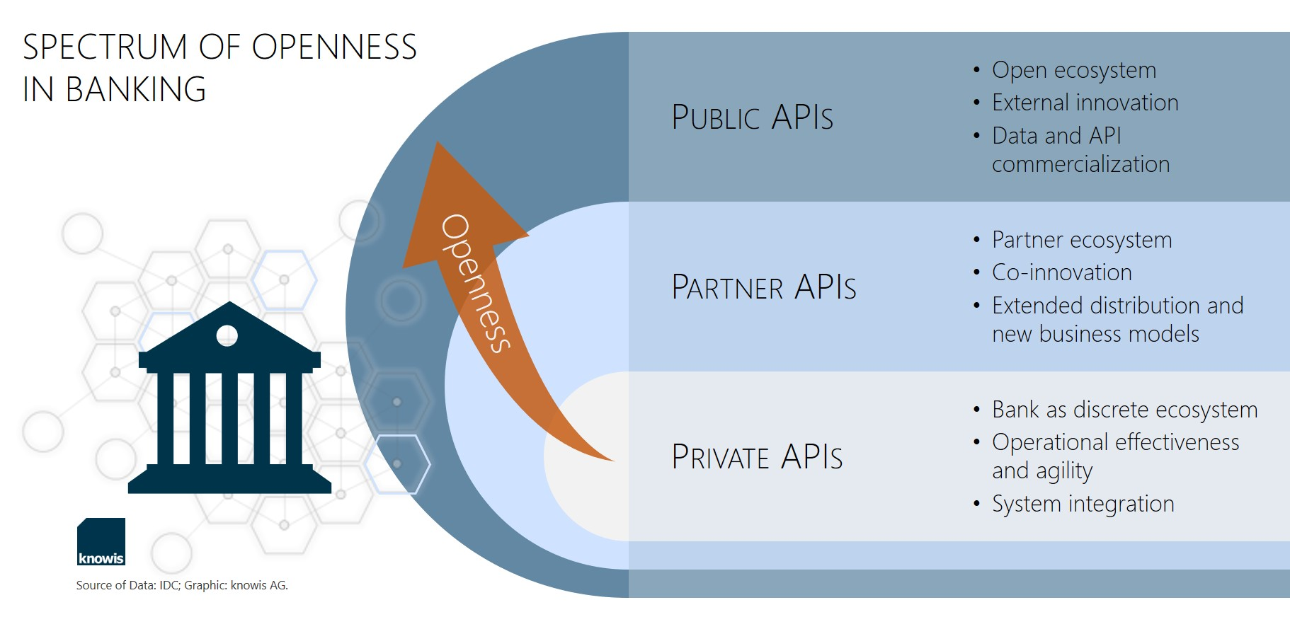 Private APIs vs. Partner APIs vs. Public APIs