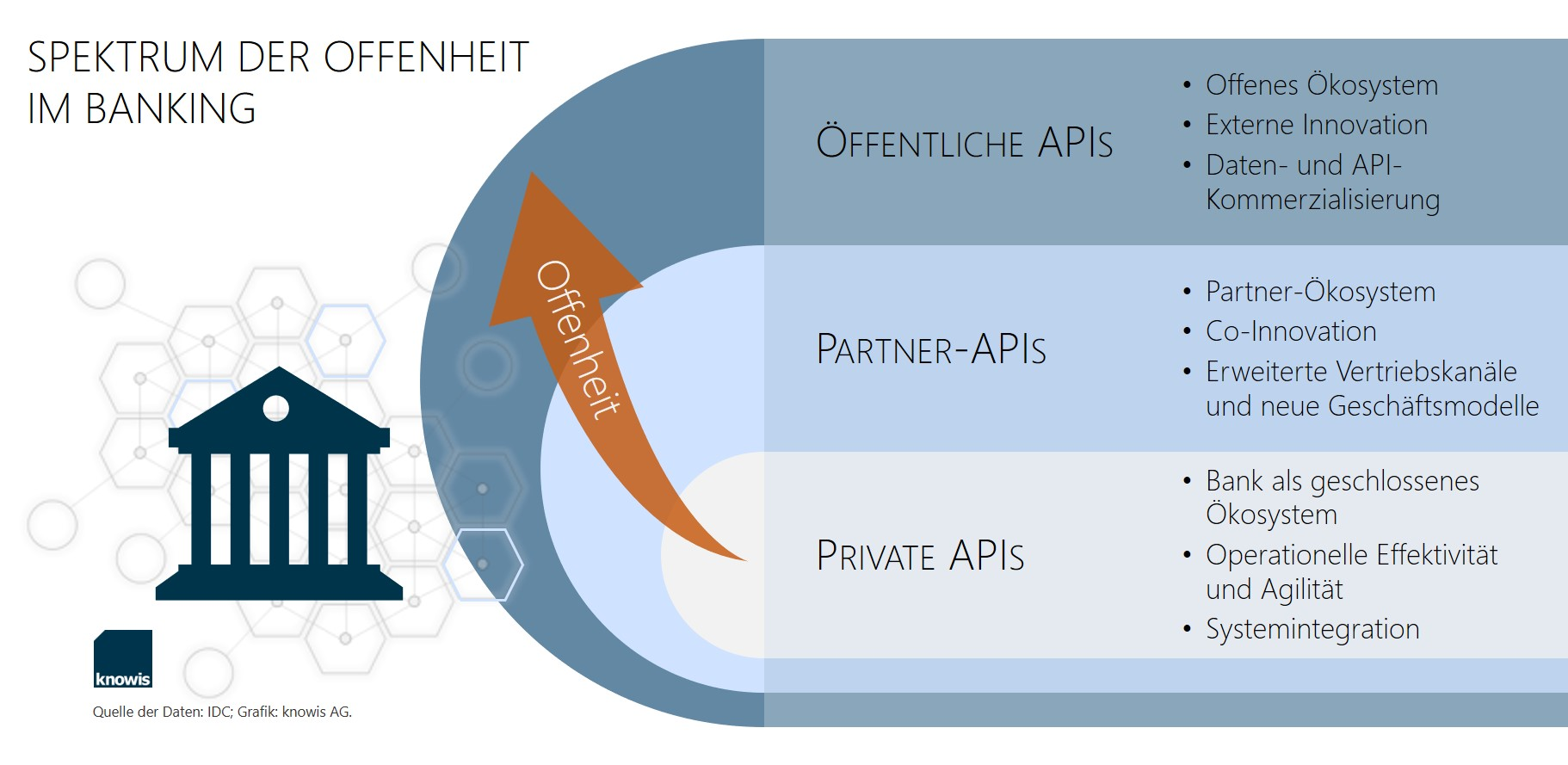Private APIs vs. Partner-APIs vs. Öffentliche APIs