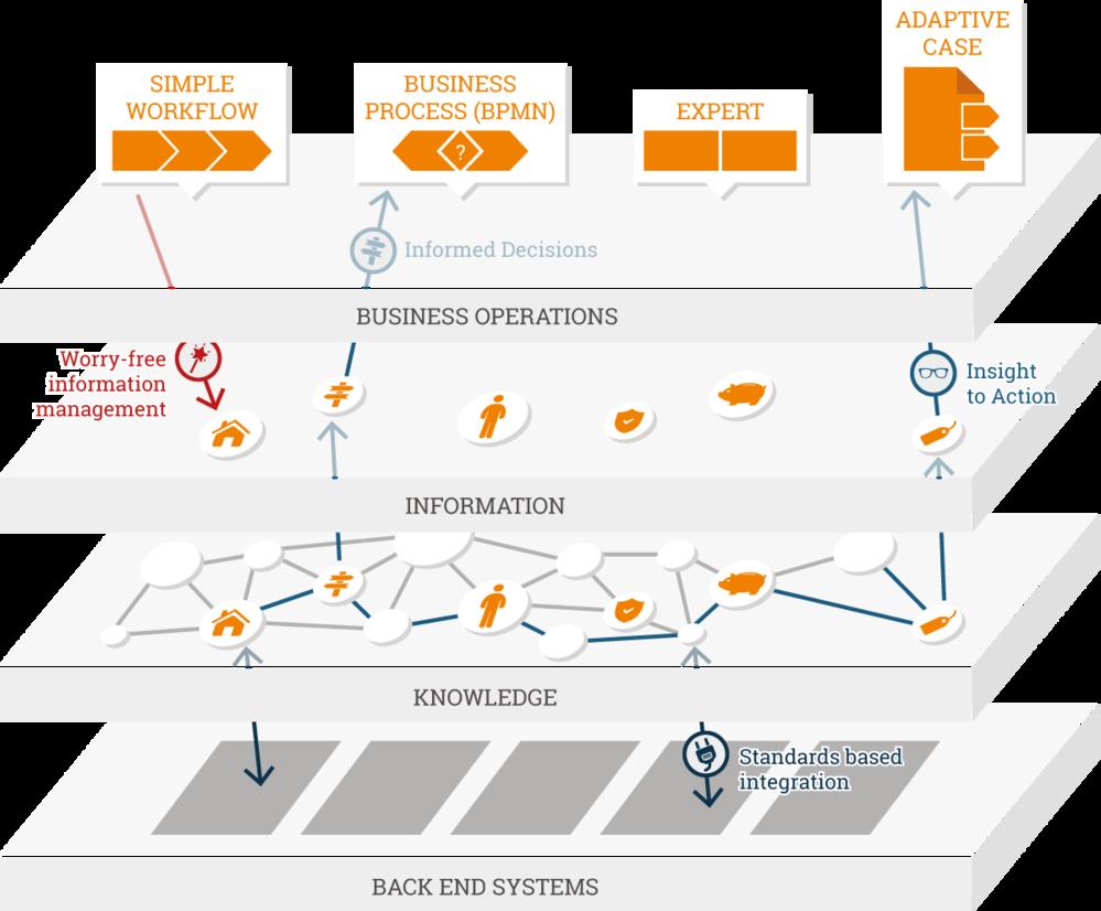 Die wissensbasierte Prozessplattform