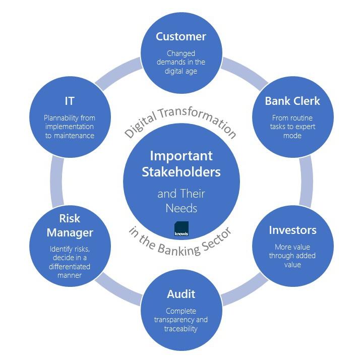 digital transformation banking stakeholder