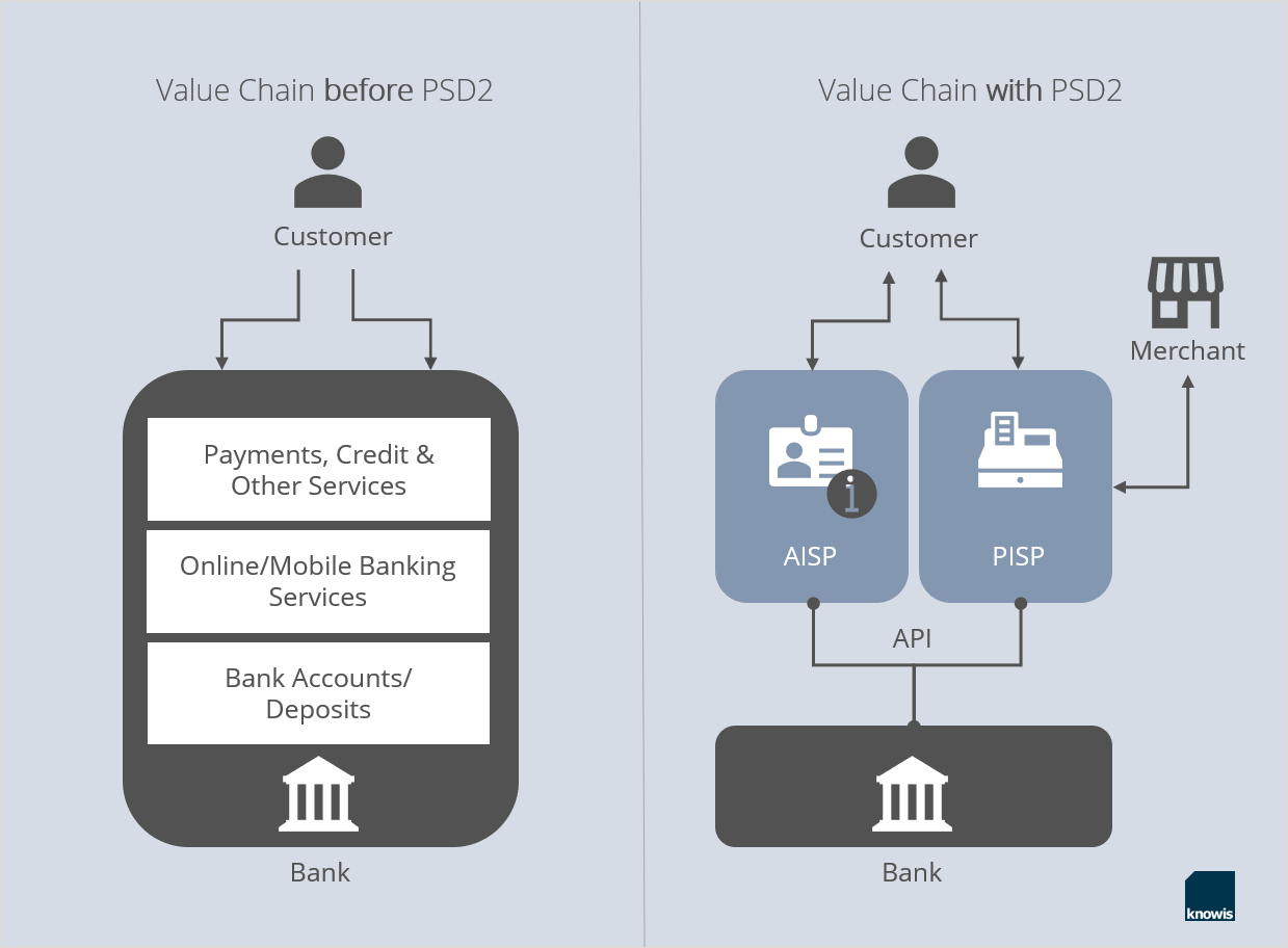 value chain with PSD2
